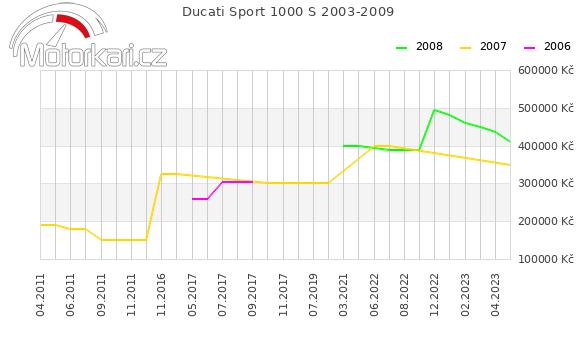 Ducati Sport 1000 S 2003-2009