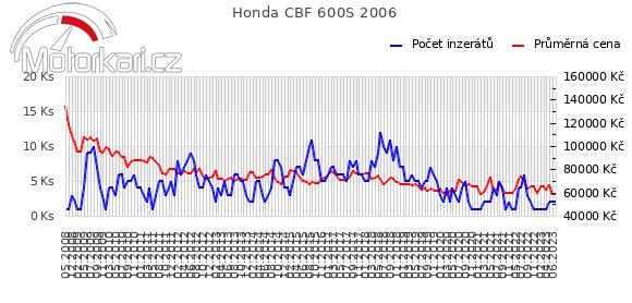 Honda CBF 600S 2006