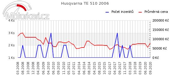 Husqvarna TE 510 2006