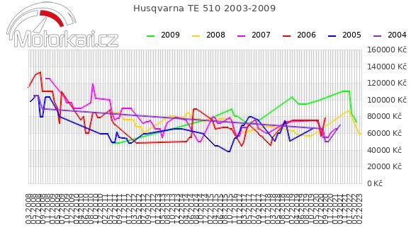 Husqvarna TE 510 2003-2009