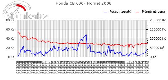 Honda CB 600F Hornet 2006