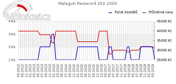 Malaguti Password 250 2006