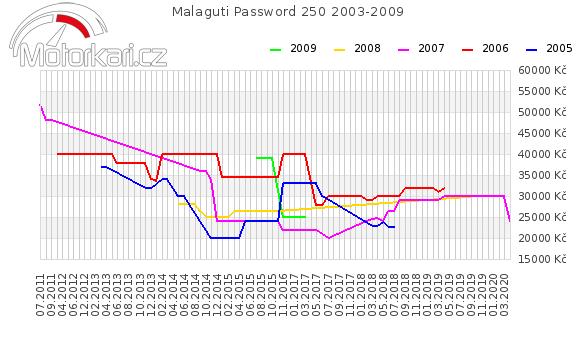 Malaguti Password 250 2003-2009