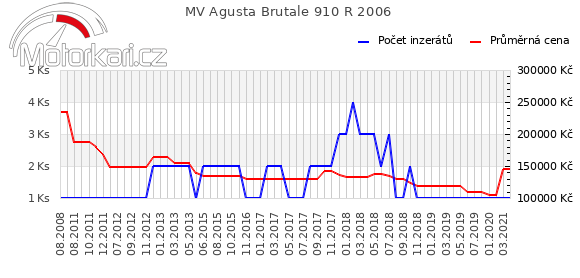 MV Agusta Brutale 910 R 2006