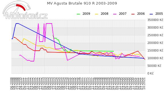 MV Agusta Brutale 910 R 2003-2009
