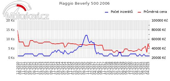 Piaggio Beverly 500 2006