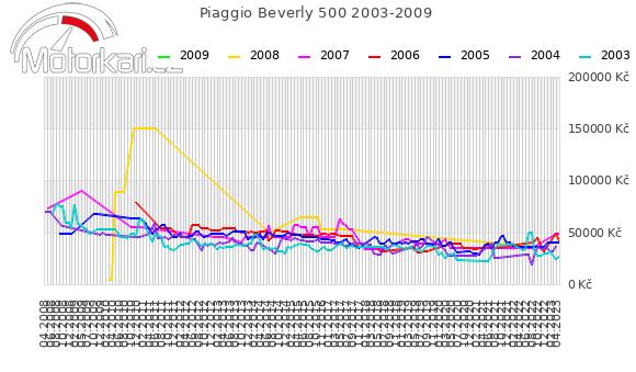 Piaggio Beverly 500 2003-2009