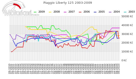 Piaggio Liberty 125 2003-2009