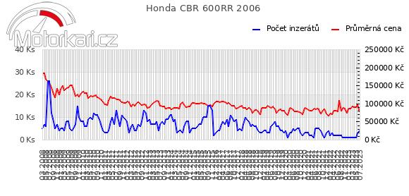Honda CBR 600RR 2006