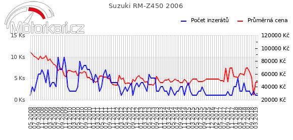 Suzuki RM-Z450 2006