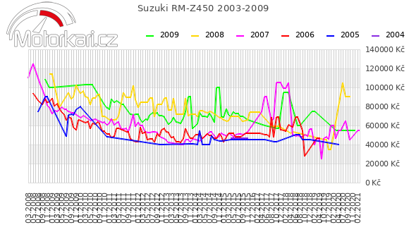 Suzuki RM-Z450 2003-2009