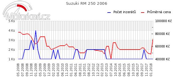 Suzuki RM 250 2006