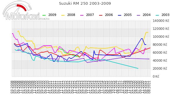 Suzuki RM 250 2003-2009