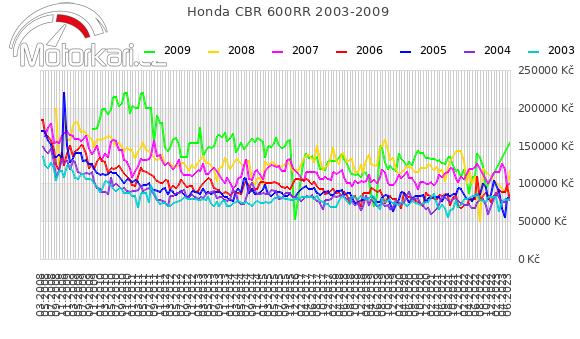 Honda CBR 600RR 2003-2009