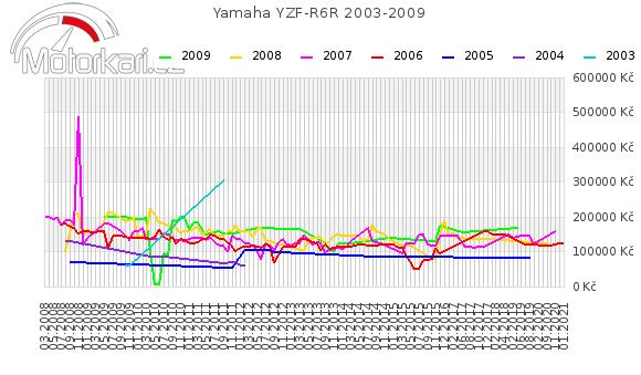 Yamaha YZF-R6R 2003-2009