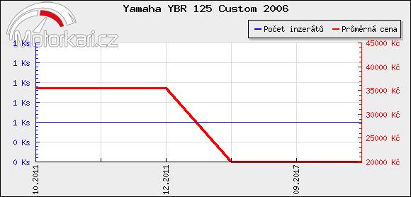 Yamaha YBR 125 Custom 2006