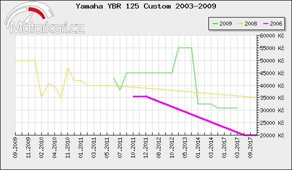 Yamaha YBR 125 Custom 2003-2009
