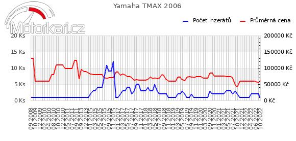Yamaha T-max 2006