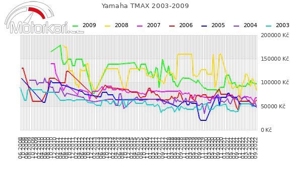 Yamaha T-max 2003-2009