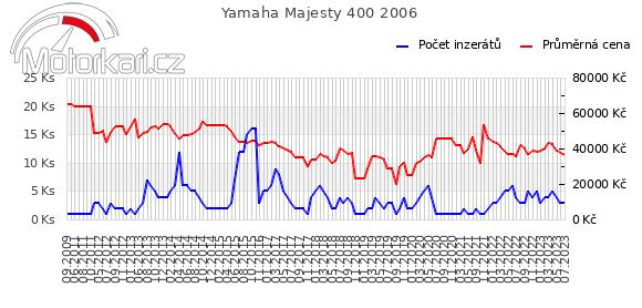 Yamaha Majesty 400 2006