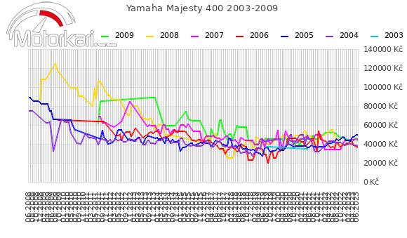 Yamaha Majesty 400 2003-2009