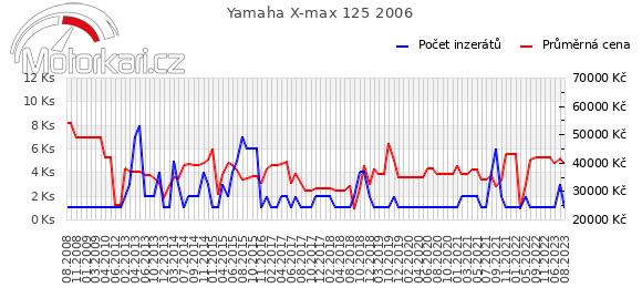 Yamaha X-max 125 2006
