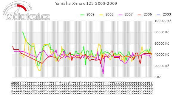 Yamaha X-max 125 2003-2009