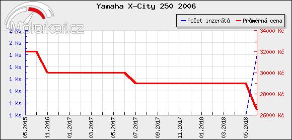 Yamaha X-City 250 2006
