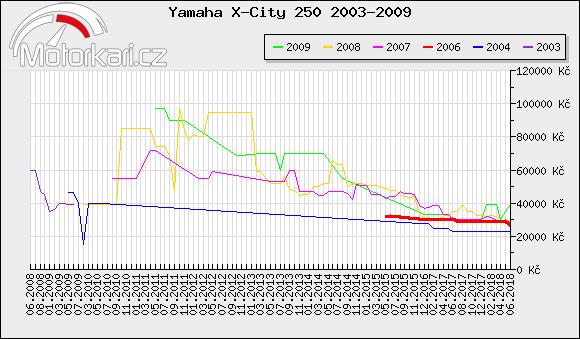 Yamaha X-City 250 2003-2009