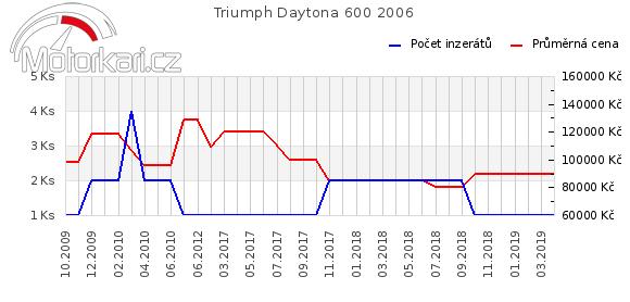 Triumph Daytona 600 2006