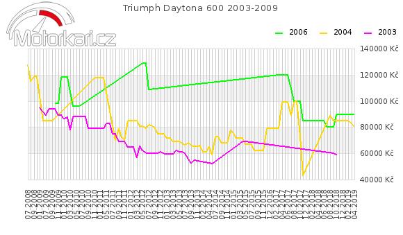 Triumph Daytona 600 2003-2009