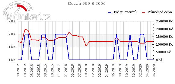 Ducati 999 S 2006