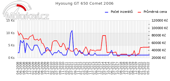 Hyosung GT 650 Comet 2006