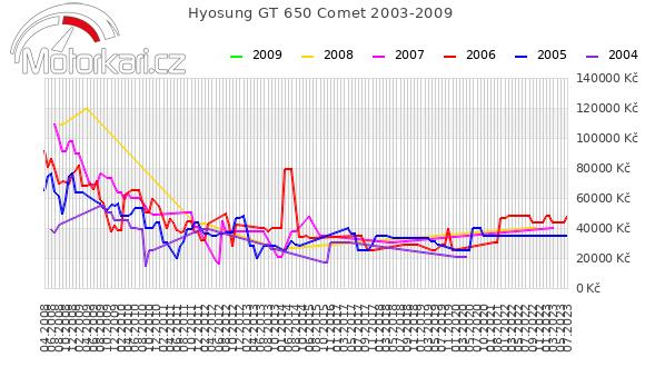 Hyosung GT 650 Comet 2003-2009