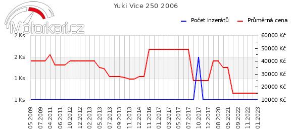 Yuki Vice 250 2006