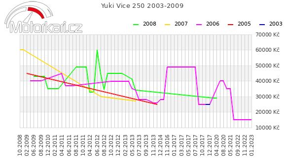 Yuki Vice 250 2003-2009