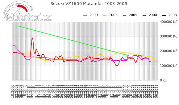 Suzuki VZ1600 Marauder 2003-2009