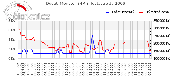 Ducati Monster S4R S Testastretta 2006
