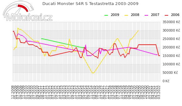 Ducati Monster S4R S Testastretta 2003-2009
