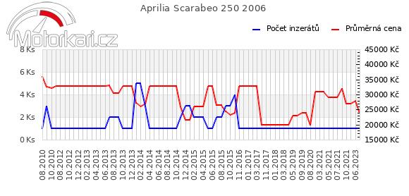 Aprilia Scarabeo 250 2006