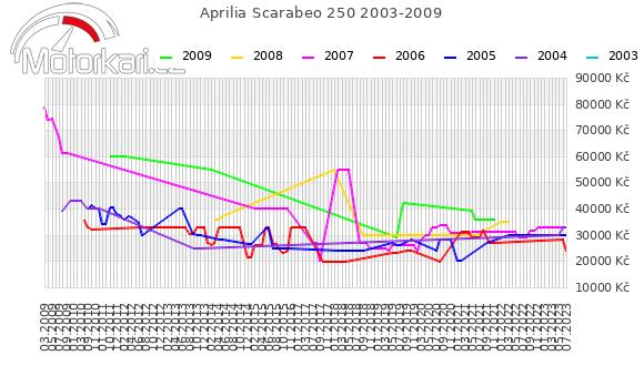 Aprilia Scarabeo 250 2003-2009