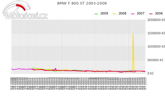 BMW F 800 ST 2003-2009