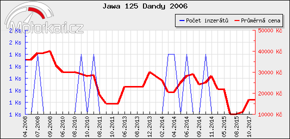 Jawa 125 Dandy 2006