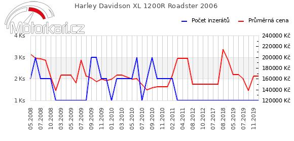 Harley Davidson XL 1200R Roadster 2006