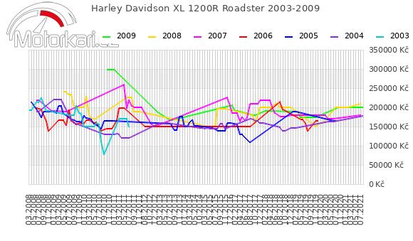 Harley Davidson XL 1200R Roadster 2003-2009