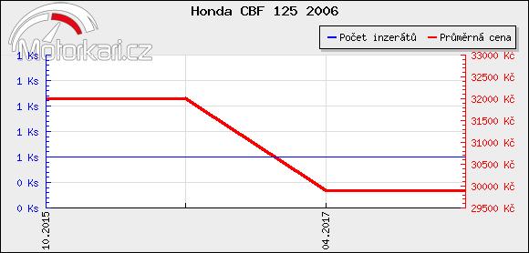 Honda CBF 125 2006