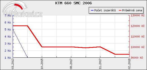 KTM 660 SMC 2006