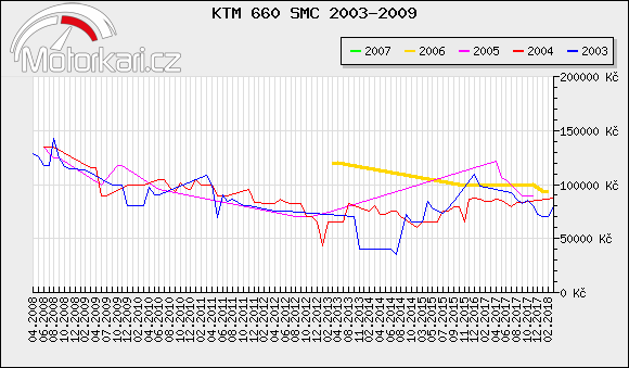 KTM 660 SMC 2003-2009