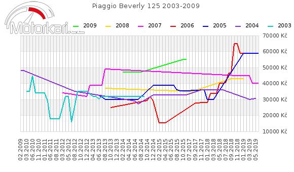 Piaggio Beverly 125 2003-2009