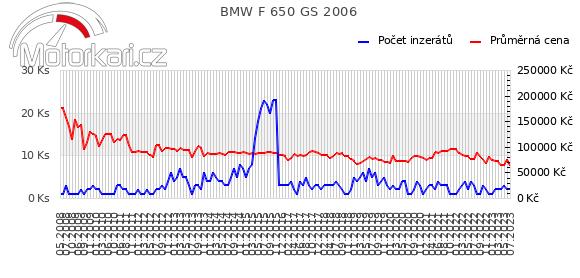 BMW F 650 GS 2006